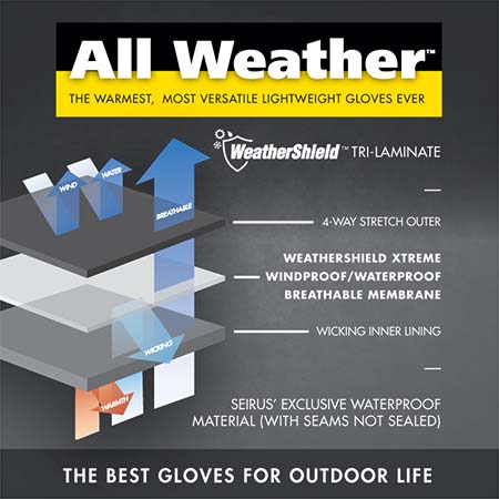 All Weather Technology